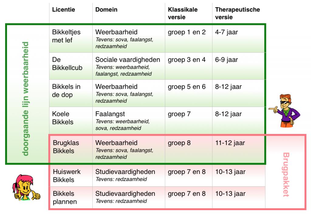 plaatje schema Bikkels PO